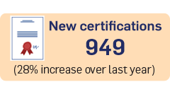 949 New Certifications